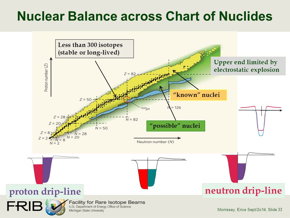 Nuclear Balance across Chart of Nuclides
