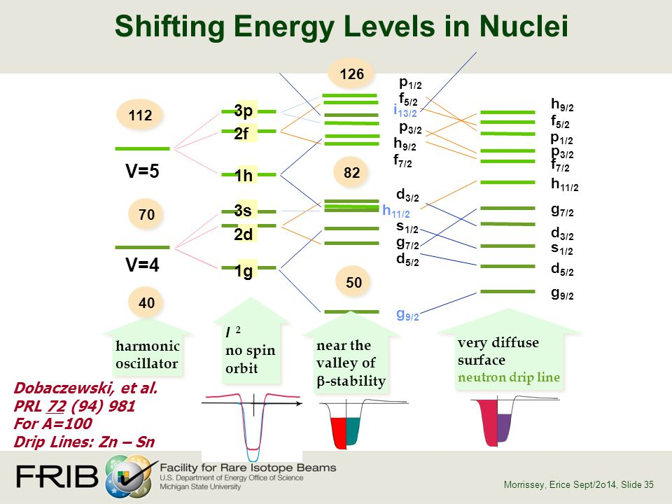 Shifting Energy Levels in Nuclei