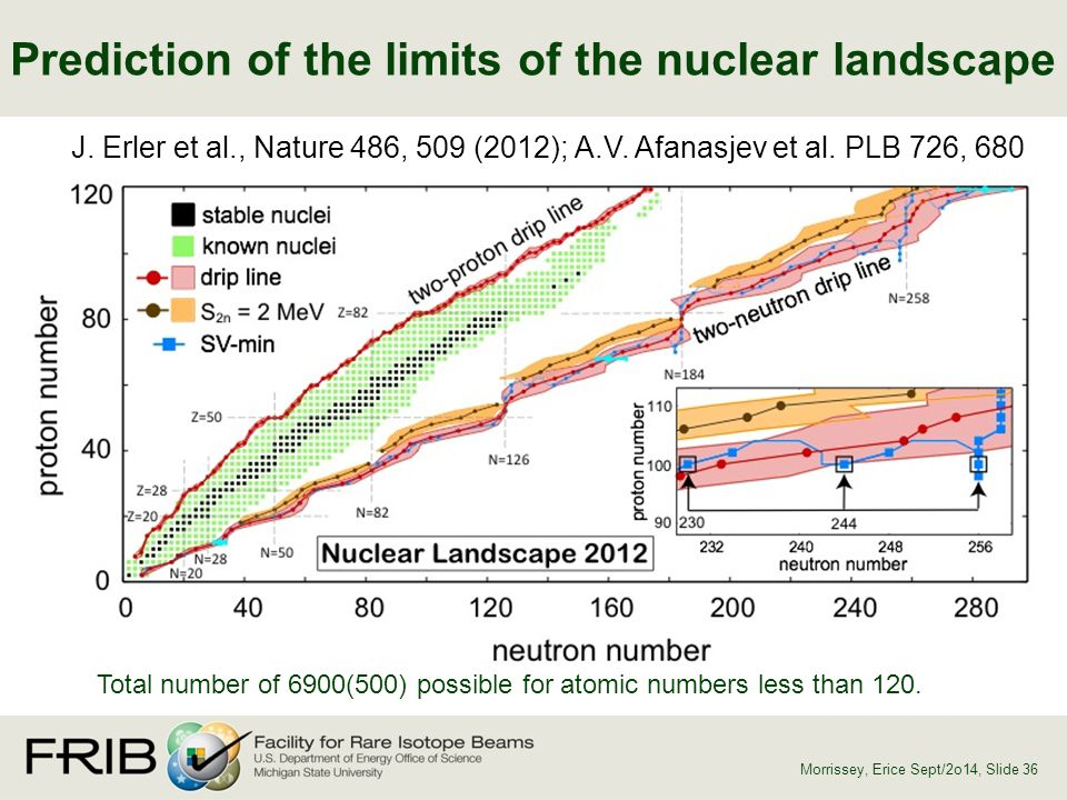 Prediction of the limits of the nuclear landscape