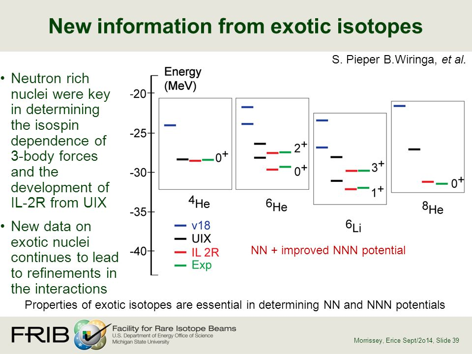 New information from exotic isotopes