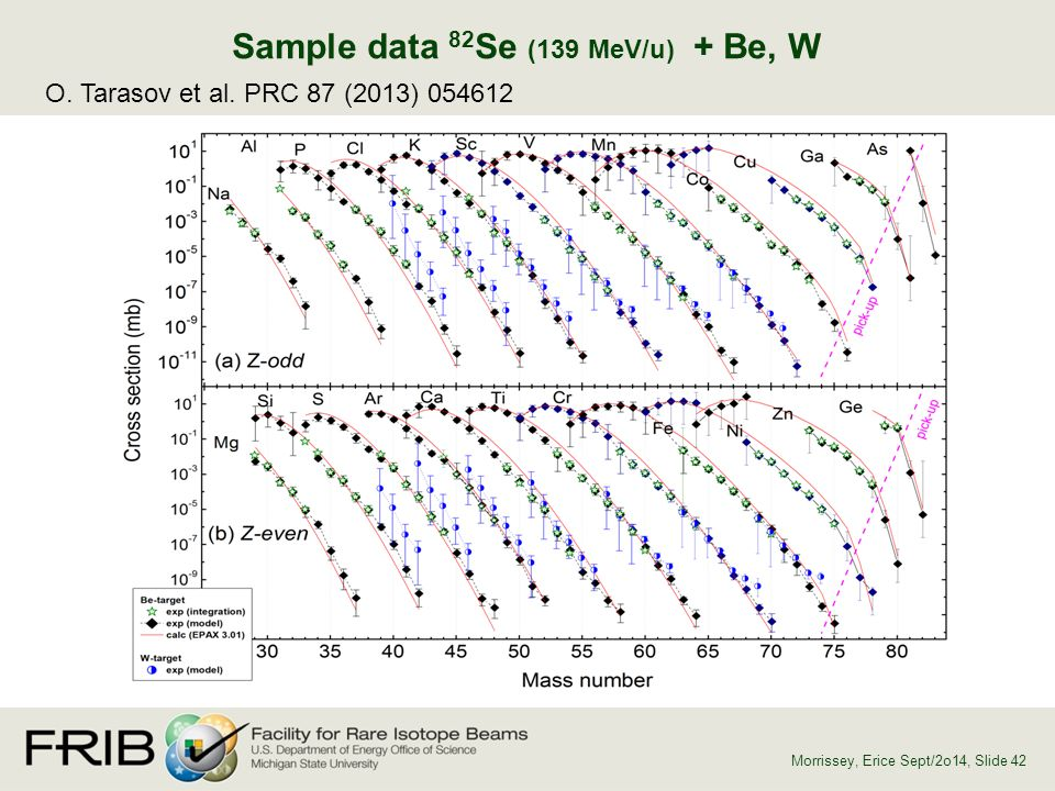 Sample data 82Se (139 MeV/u) + Be, W