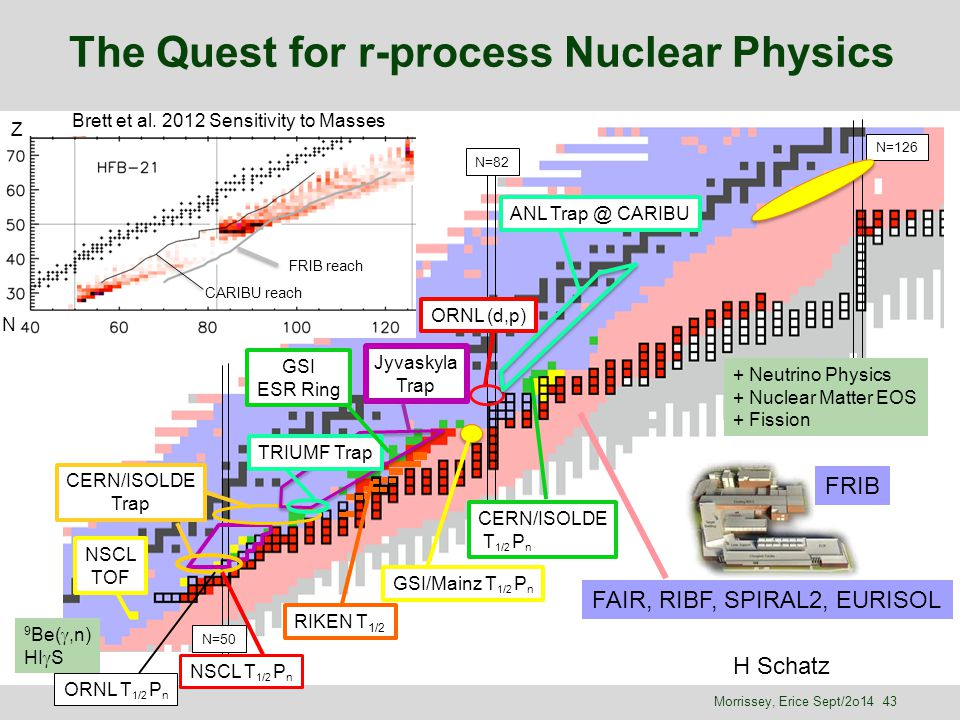 The Quest for r-process Nuclear Physics