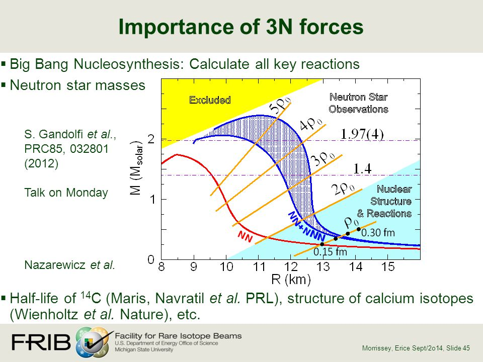 Importance of 3N forces Big Bang Nucleosynthesis: Calculate all key reactions. Neutron star masses.