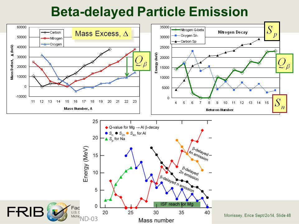 Beta-delayed Particle Emission