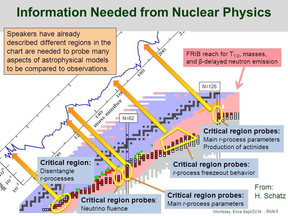Information Needed from Nuclear Physics