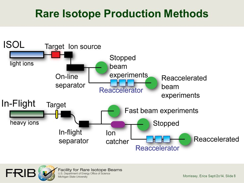 Rare Isotope Production Methods