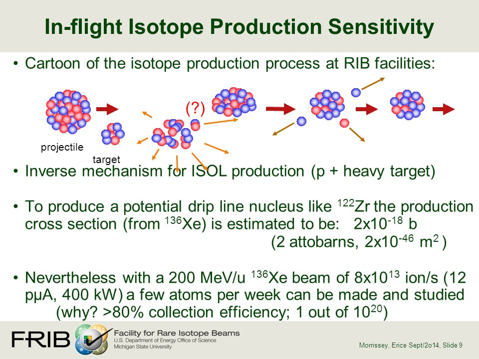 In-flight Isotope Production Sensitivity
