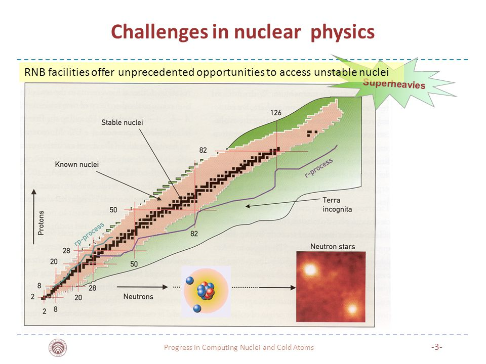 Challenges in nuclear physics