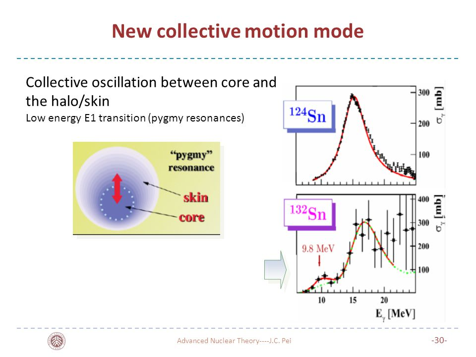 New collective motion mode