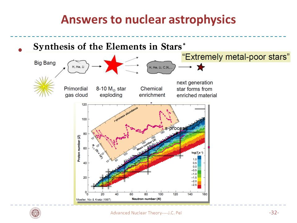 Answers to nuclear astrophysics