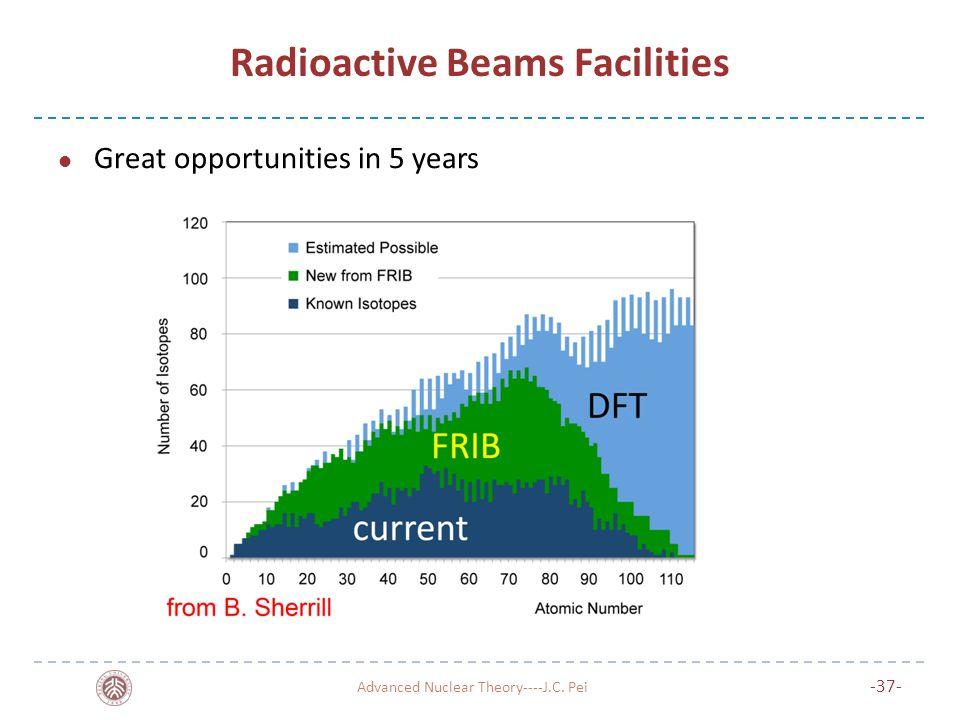 Radioactive Beams Facilities