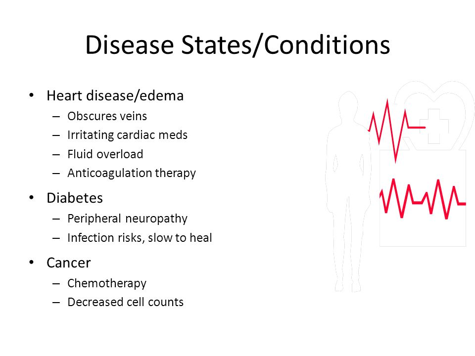 Disease States/Conditions