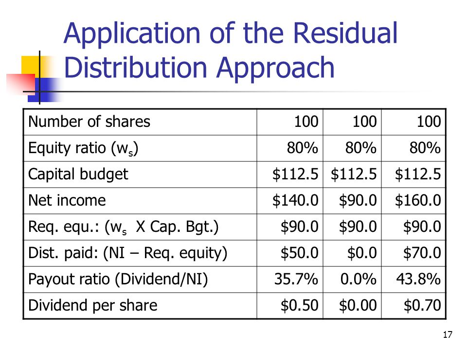 Application of the Residual Distribution Approach