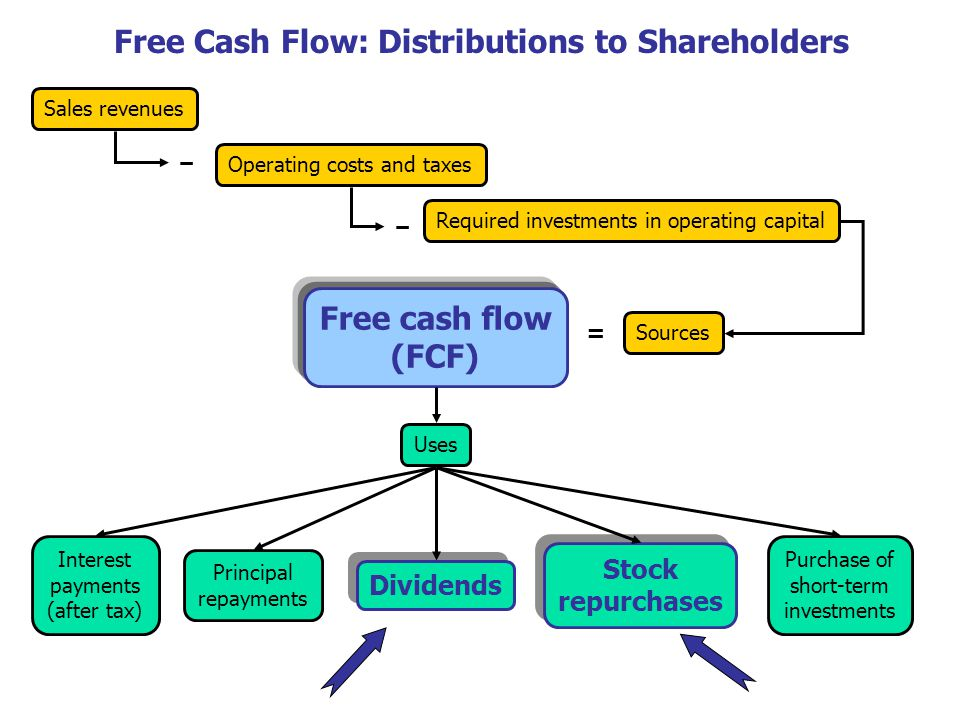 Free Cash Flow: Distributions to Shareholders