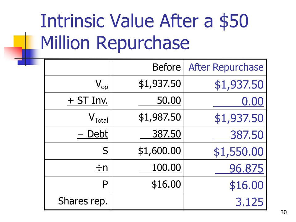 Intrinsic Value After a $50 Million Repurchase