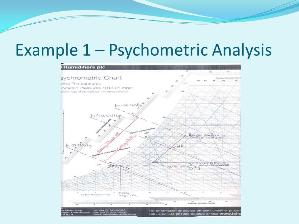 Example 1 – Psychometric Analysis