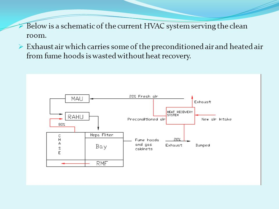 Below is a schematic of the current HVAC system serving the clean room.