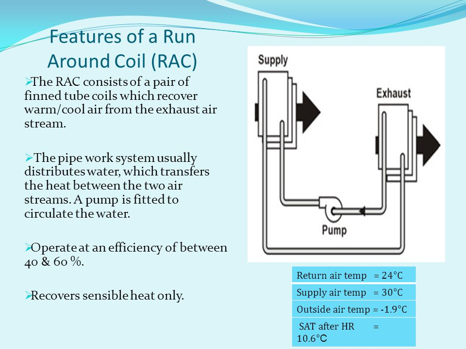 Features of a Run Around Coil (RAC)