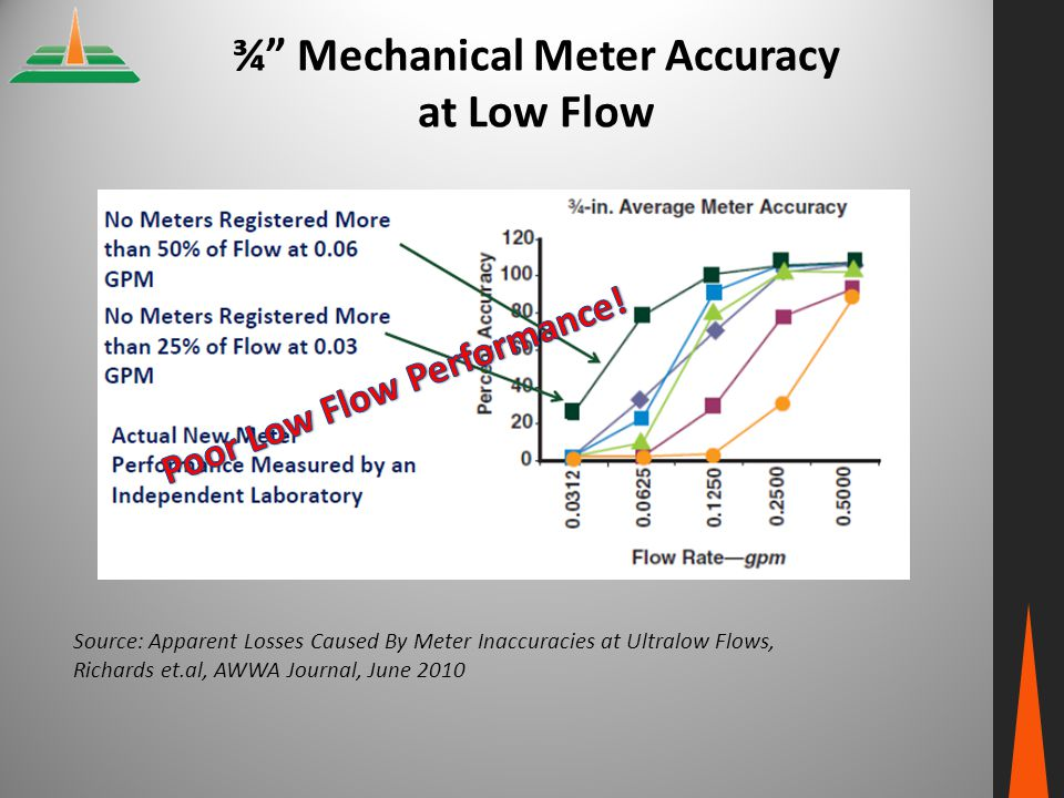 ¾ Mechanical Meter Accuracy at Low Flow