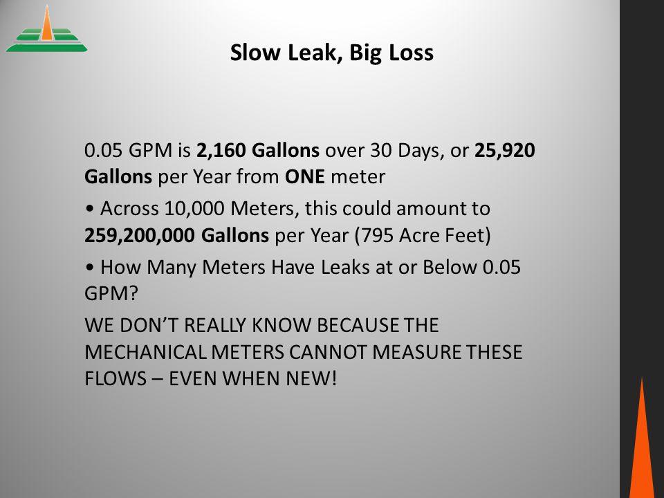 Slow Leak, Big Loss