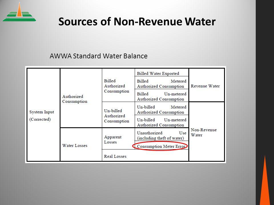 Sources of Non‐Revenue Water