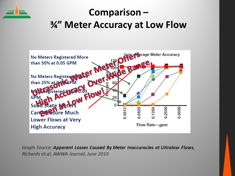 Comparison – ¾ Meter Accuracy at Low Flow