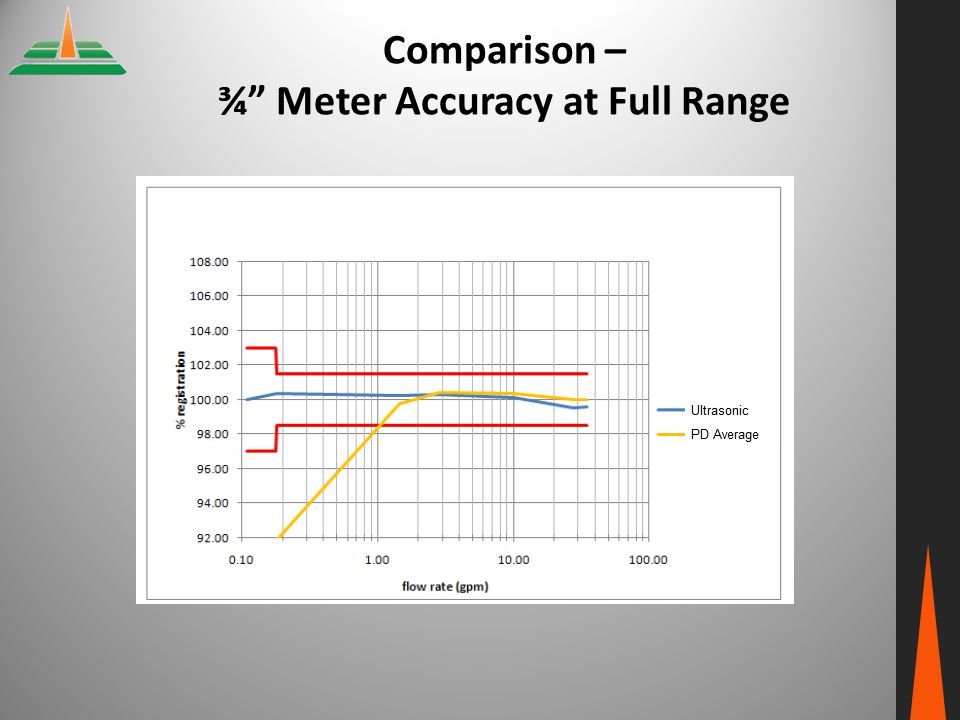 Comparison – ¾ Meter Accuracy at Full Range