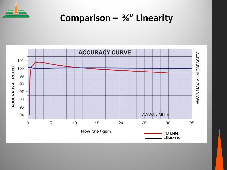 Comparison – ¾ Linearity