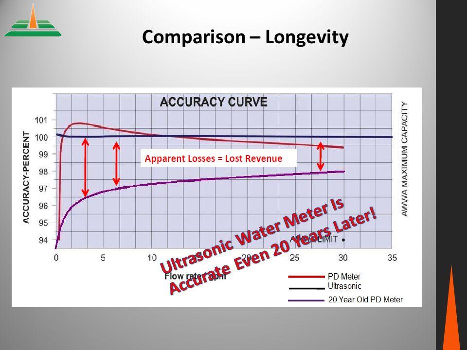 Comparison – Longevity