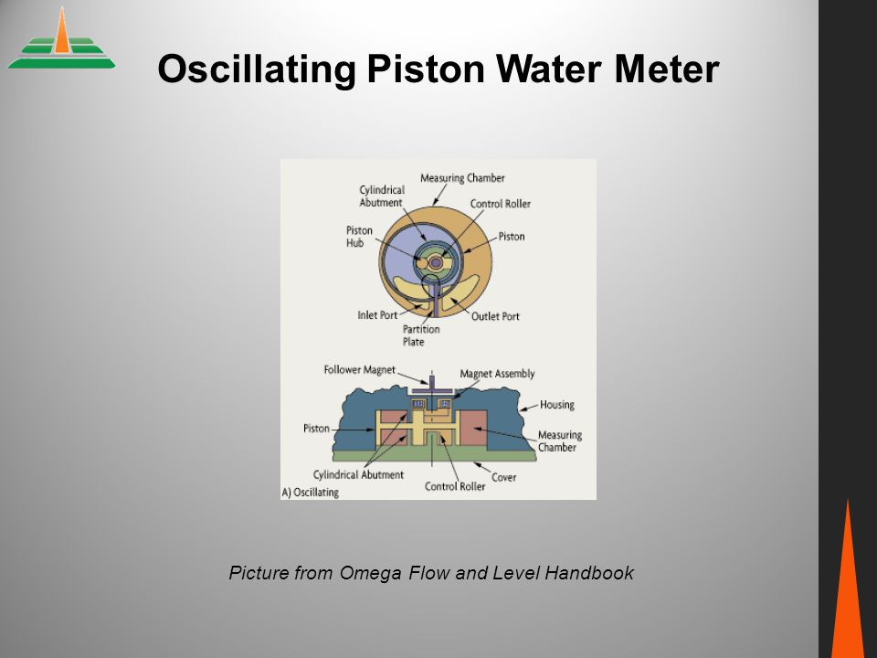 Oscillating Piston Water Meter