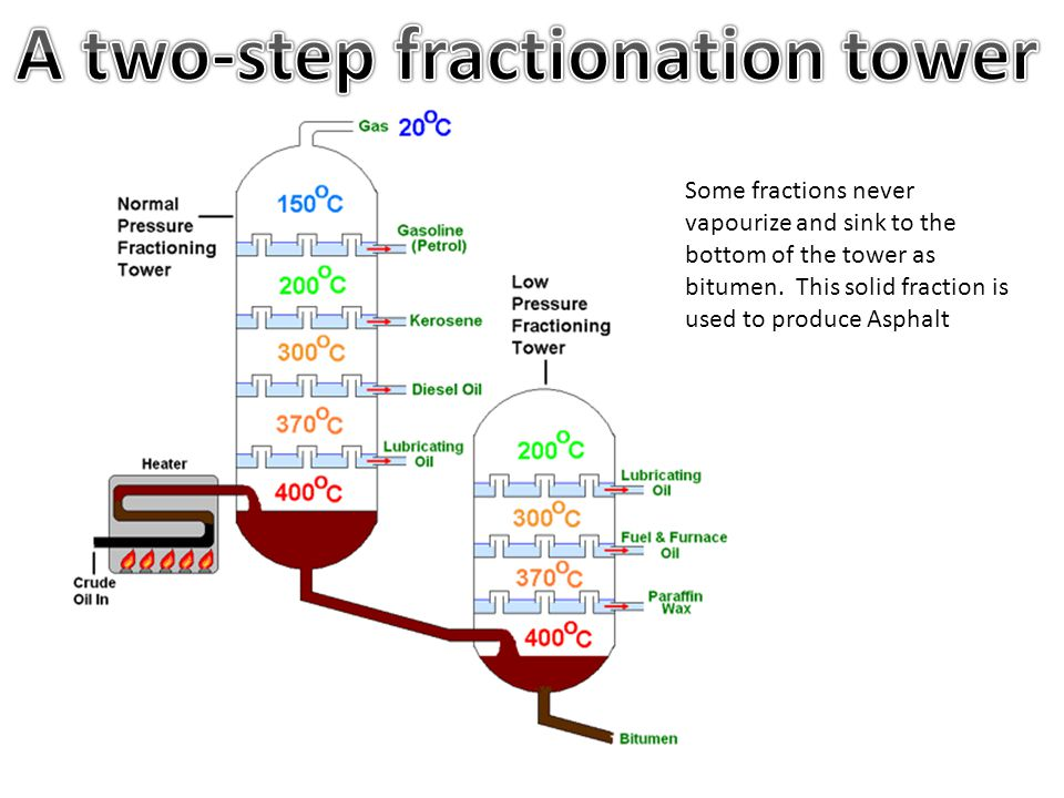 A two-step fractionation tower