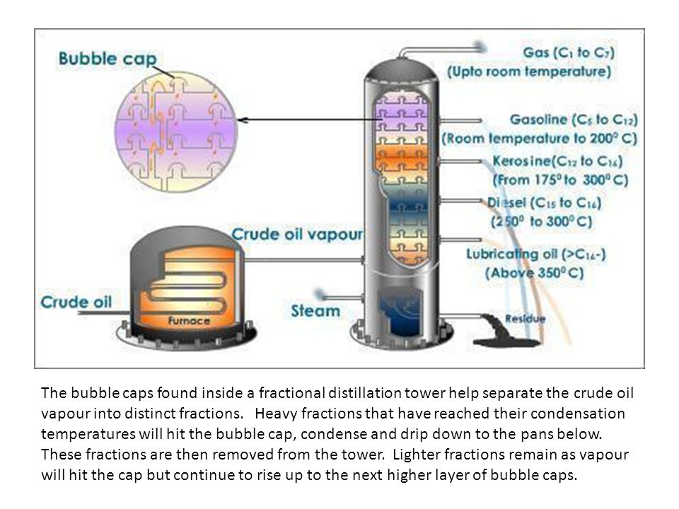 The bubble caps found inside a fractional distillation tower help separate the crude oil vapour into distinct fractions.