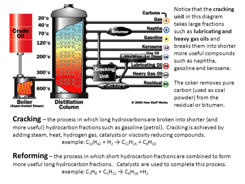 Notice that the cracking unit in this diagram takes large fractions such as lubricating and heavy gas oils and breaks them into shorter more useful compounds such as naphtha, gasoline and kerosene.