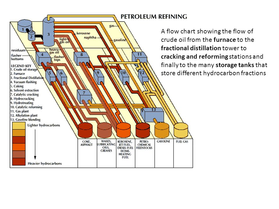 A flow chart showing the flow of crude oil from the furnace to the fractional distillation tower to cracking and reforming stations and finally to the many storage tanks that store different hydrocarbon fractions