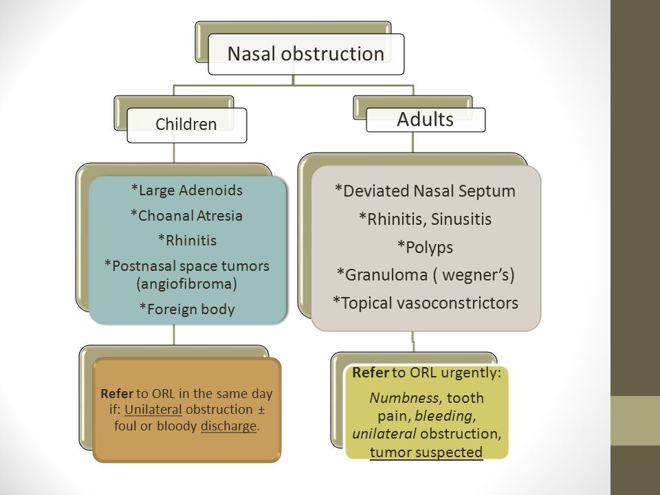 Nasal obstruction Adults Children *Deviated Nasal Septum