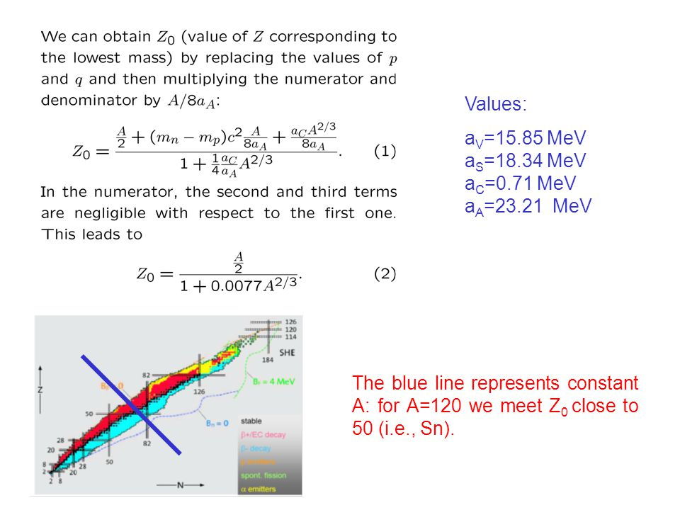 Values: aV=15.85 MeV aS=18.34 MeV aC=0.71 MeV aA=23.21 MeV.