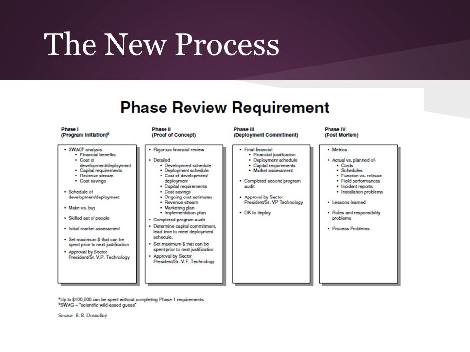 The New Process