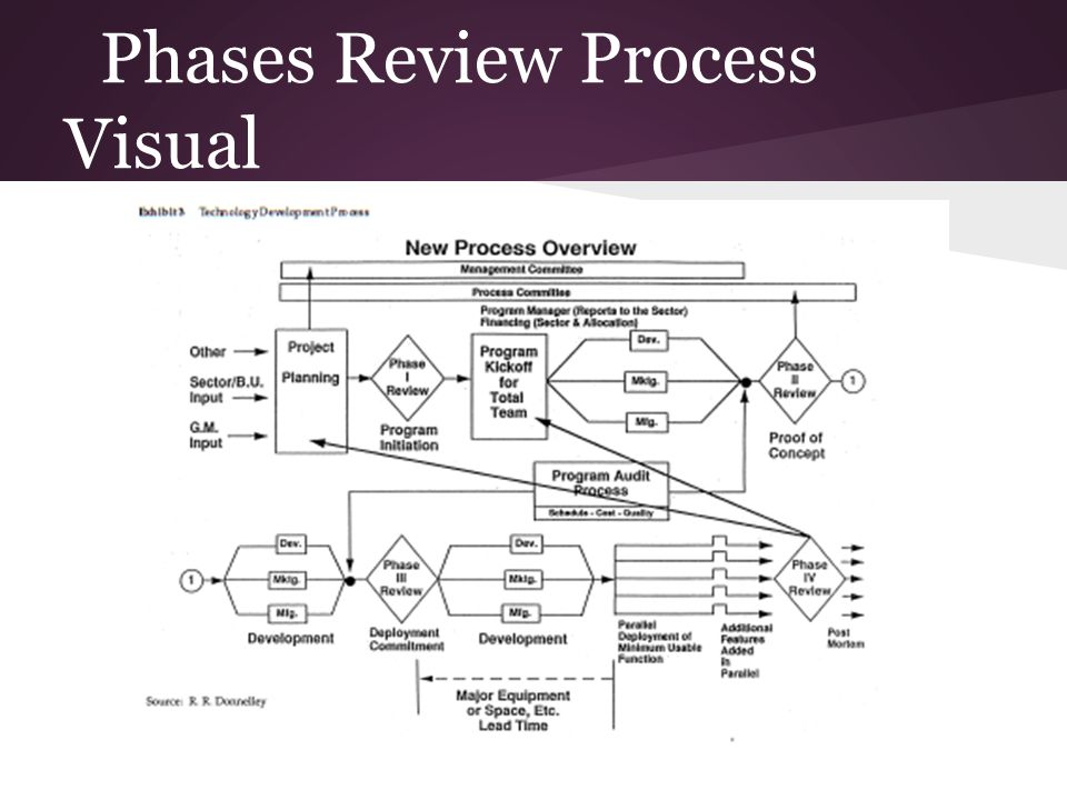 Phases Review Process Visual