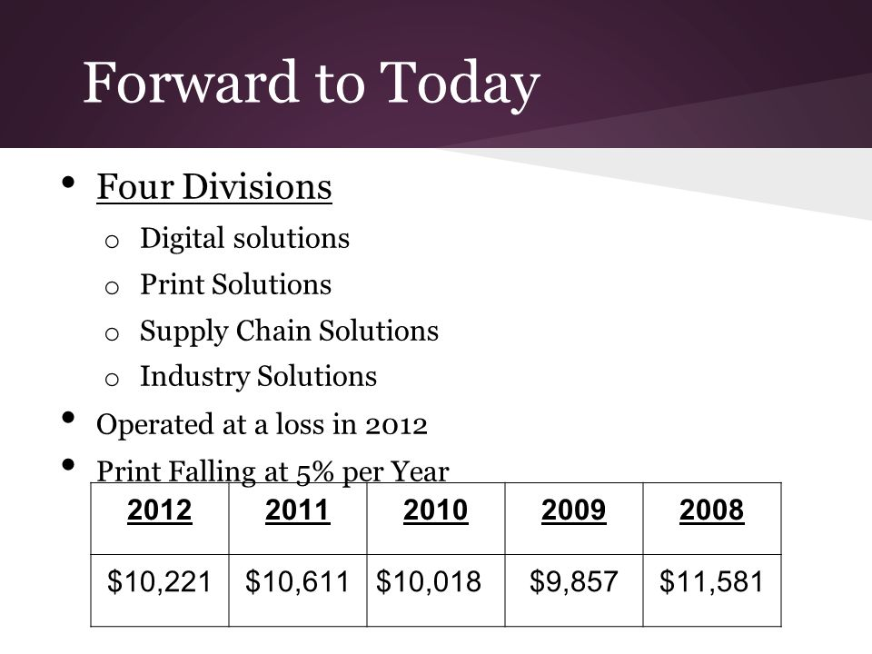 Forward to Today Four Divisions Digital solutions Print Solutions