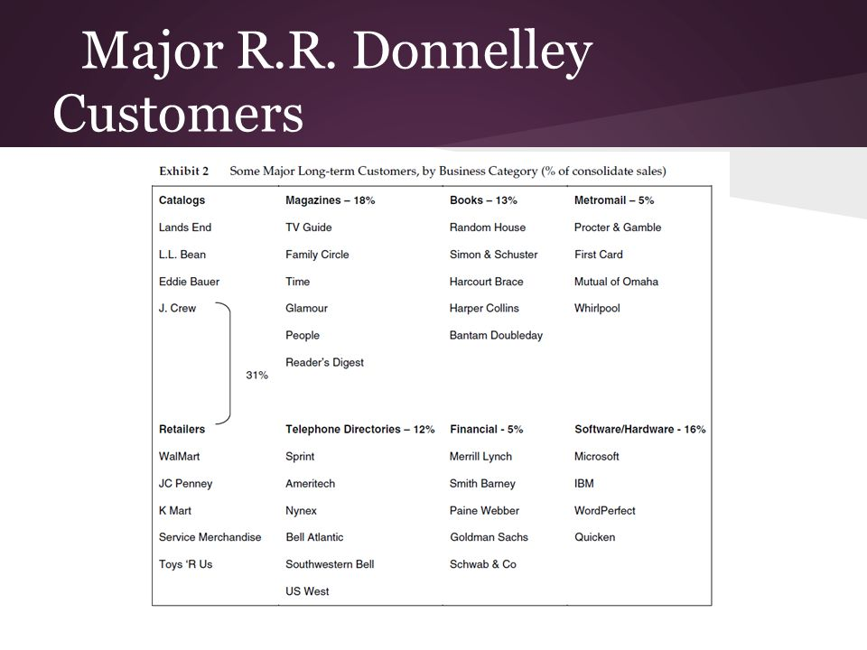 Major R.R. Donnelley Customers