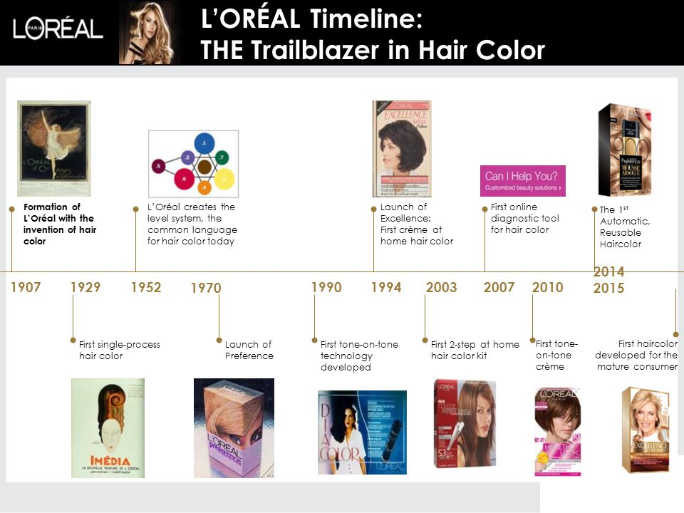 L'ORÉAL Timeline: THE Trailblazer in Hair Color