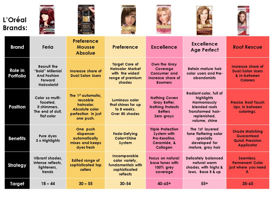L'Oréal Brands: Brand Feria Preference Mousse Absolue Preference