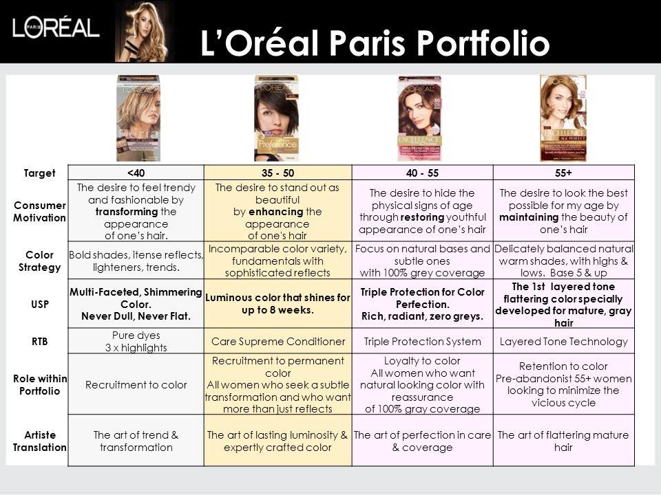 L'Oréal Paris Portfolio