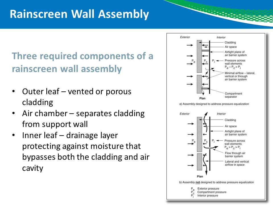 Rainscreen Wall Assembly