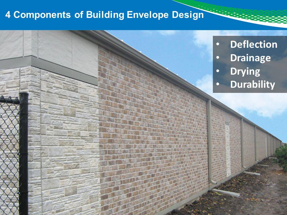 4 Components of Building Envelope Design