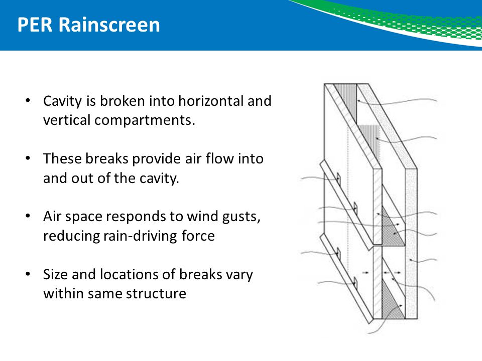 PER Rainscreen Cavity is broken into horizontal and vertical compartments. These breaks provide air flow into and out of the cavity.