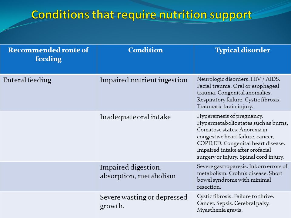 Conditions that require nutrition support