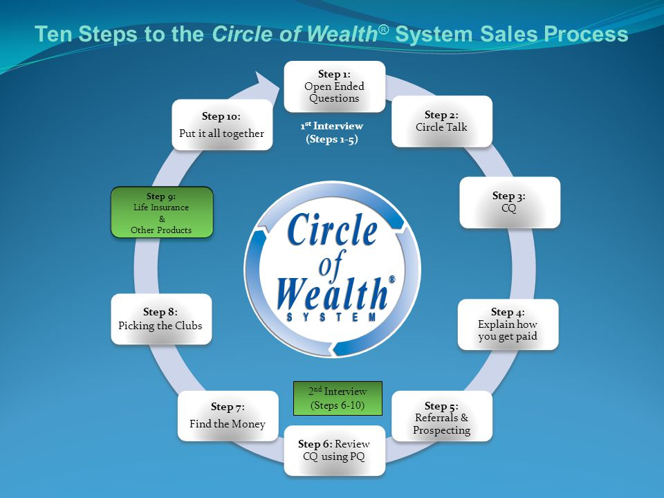 Ten Steps to the Circle of Wealth® System Sales Process