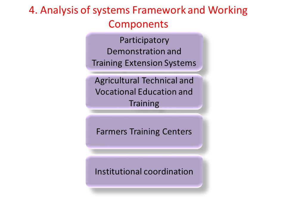 4. Analysis of systems Framework and Working Components