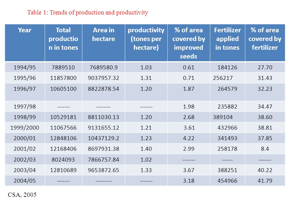Table 1: Trends of production and productivity